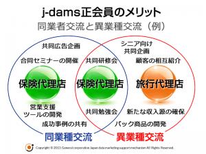 j-dams正会員のメリット