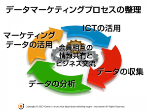 データマーケティングプロセスの整理